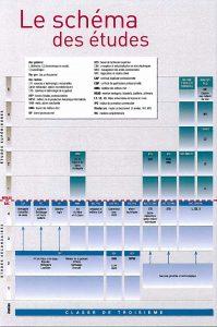 Schéma des études bijouterie-joaillerie
