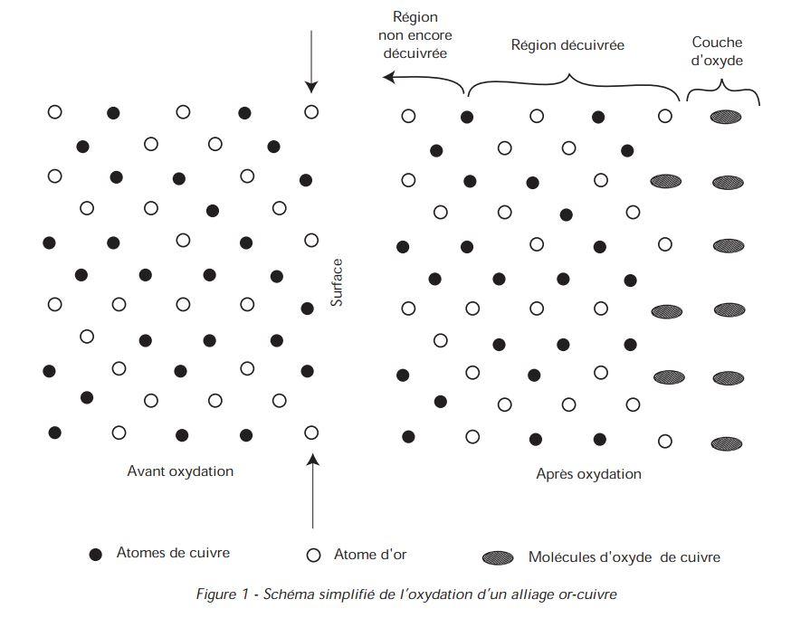 oxydation d'un alliage or-cuivre