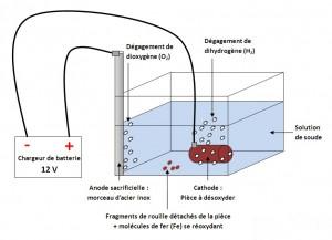 shema-electrolyse-rouille (1)
