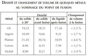 Densité et changement de volume des metaux point de fusion