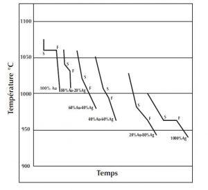 courbe de refroidissement alliages