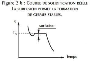 courbe de solidification reelle