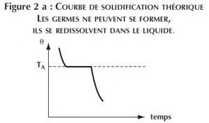 courbe de solidification theorique
