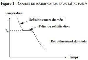 courbe de solidification du métal