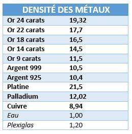 densité des métaux